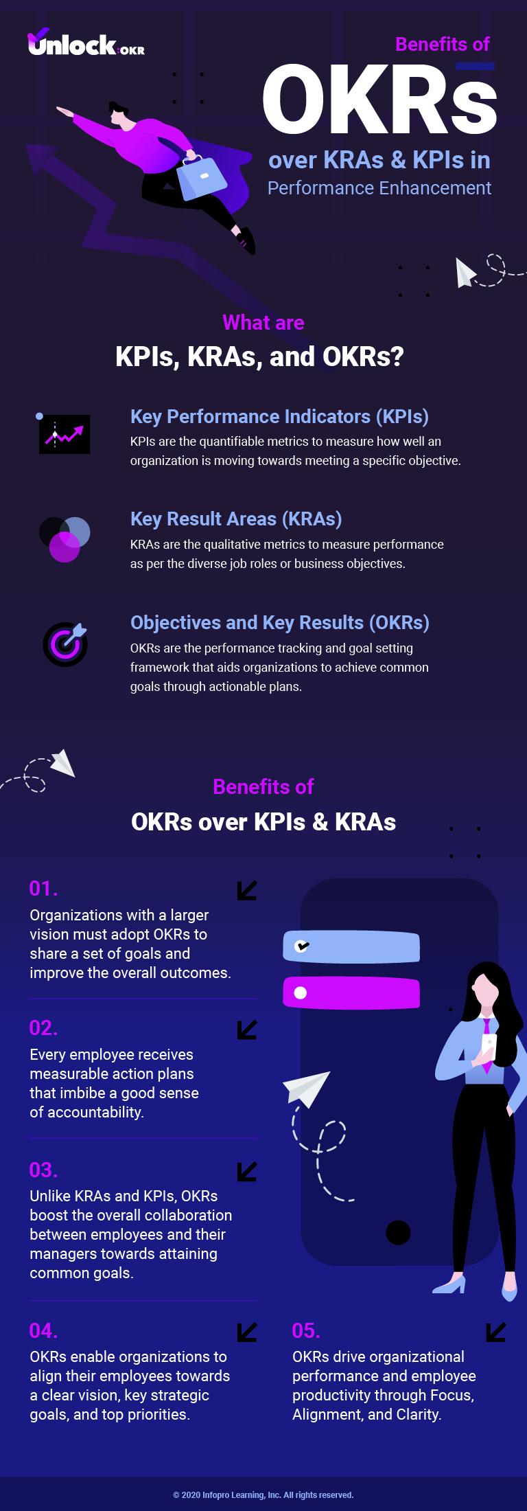 Benefits of OKRs over KRAs & KPIs in Performance Enhancemen_1